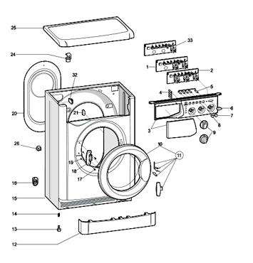 Как правильно купить стиральную машину